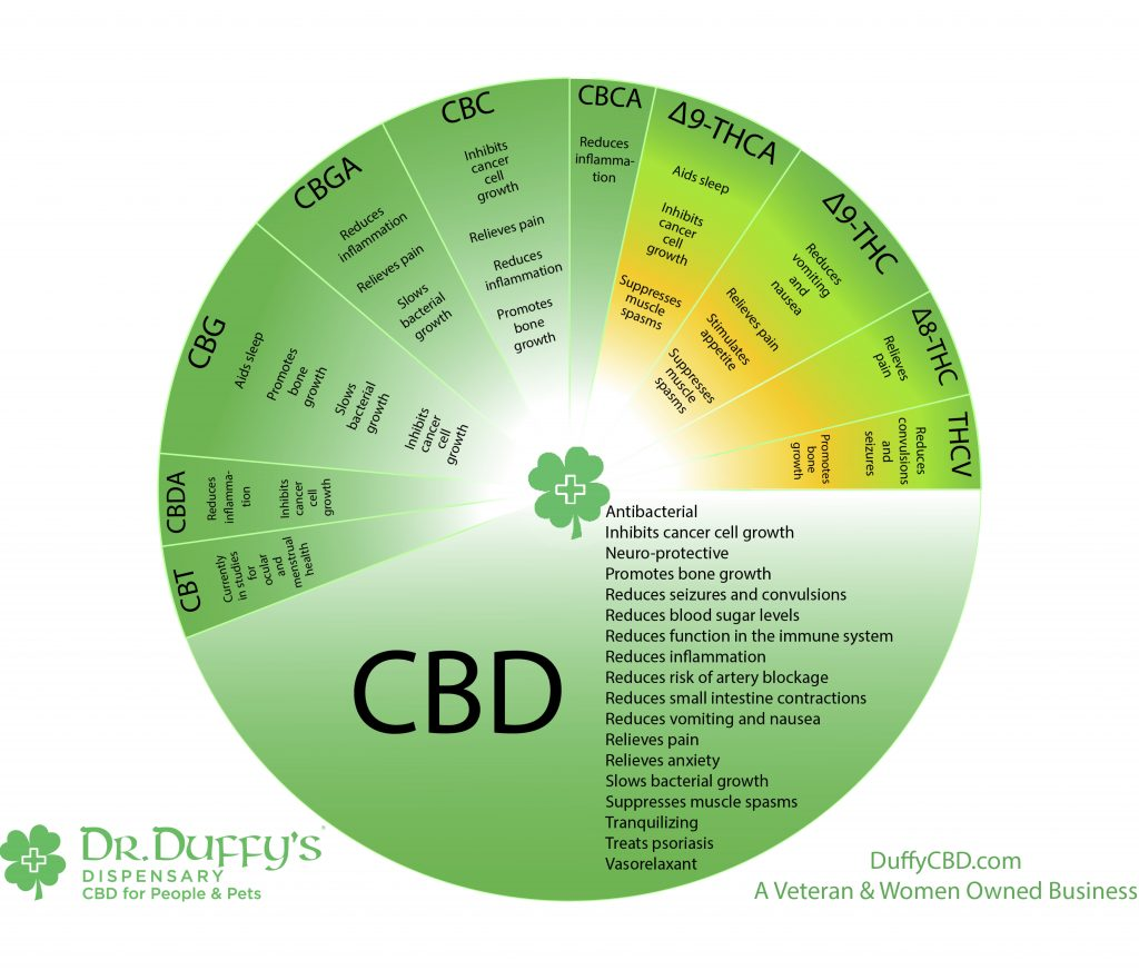 Duffys cbd wheel